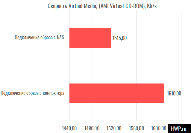 Virtual Media Test Results